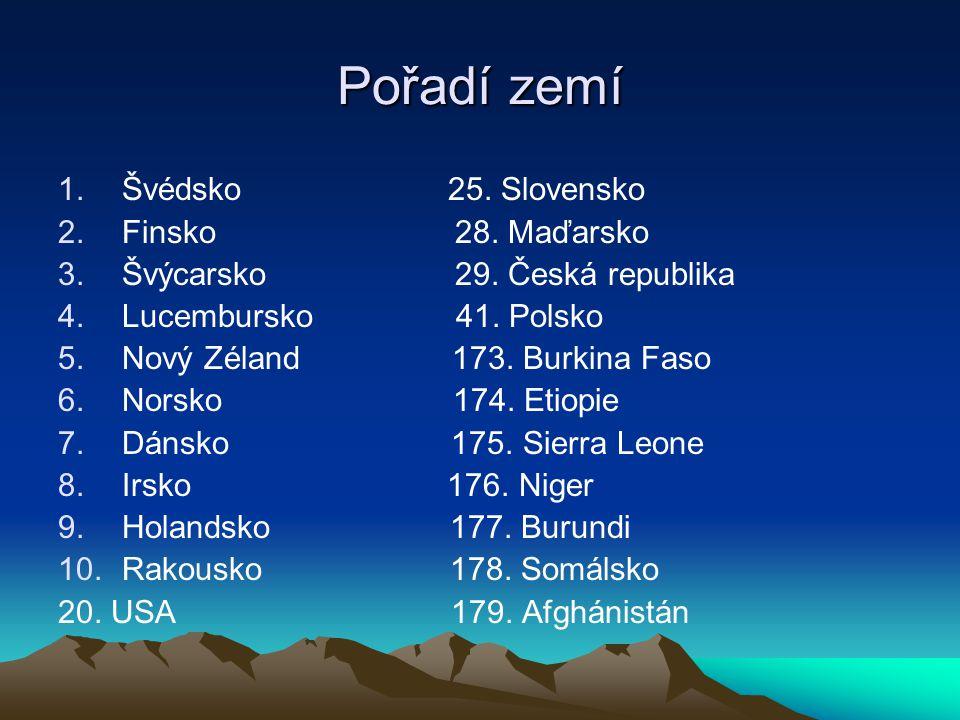 Pořadí zemí Švédsko 25. Slovensko Finsko 28. Maďarsko