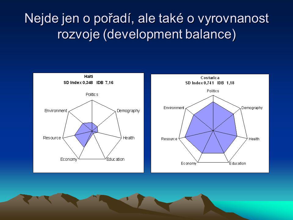 Nejde jen o pořadí, ale také o vyrovnanost rozvoje (development balance)