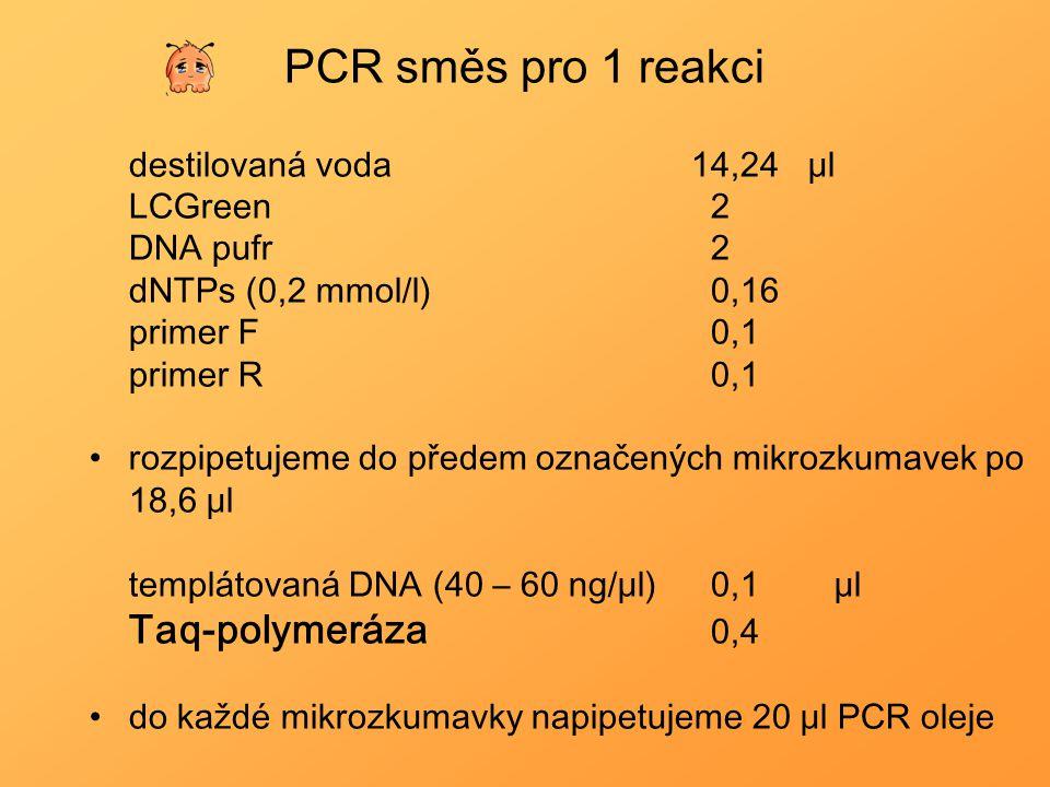 PCR směs pro 1 reakci Taq-polymeráza 0,4 destilovaná voda 14,24 μl
