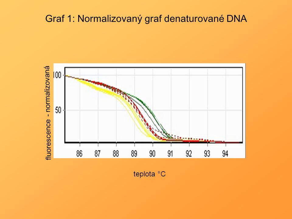 Graf 1: Normalizovaný graf denaturované DNA