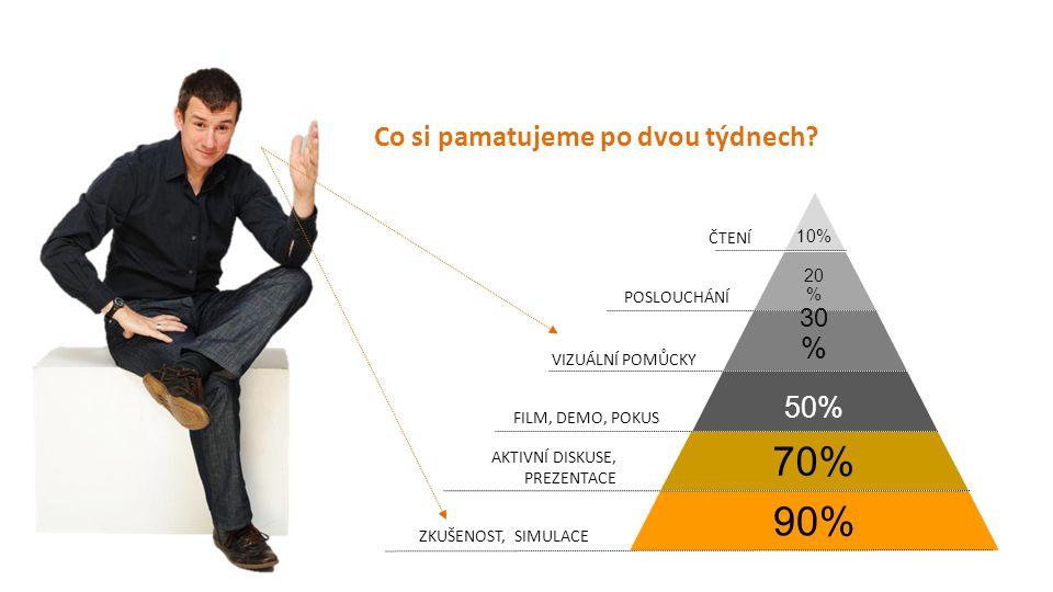 70% 90% Co si pamatujeme po dvou týdnech 50% 30% 10% ČTENÍ 20%