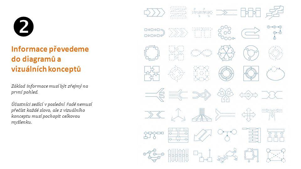  Informace převedeme do diagramů a vizuálních konceptů