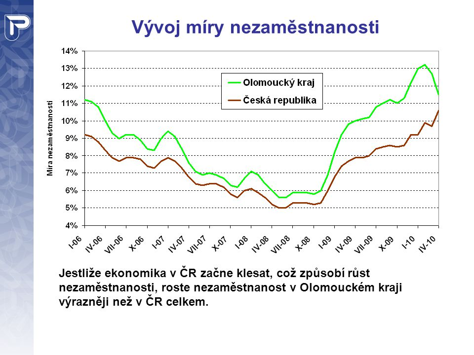 Vývoj míry nezaměstnanosti