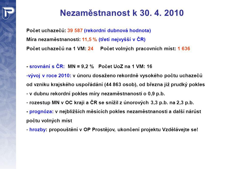 Nezaměstnanost k 30. 4. 2010 Počet uchazečů: 39 587 (rekordní dubnová hodnota) Míra nezaměstnanosti: 11,5 % (třetí nejvyšší v ČR)