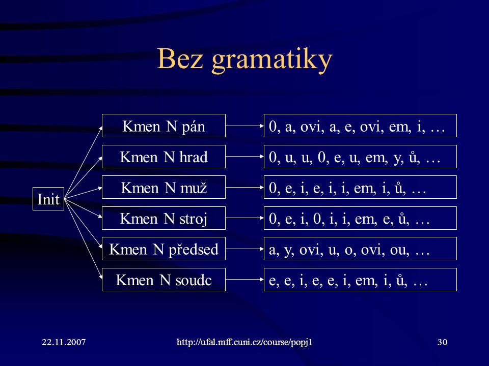 Bez gramatiky Kmen N pán 0, a, ovi, a, e, ovi, em, i, … Kmen N hrad