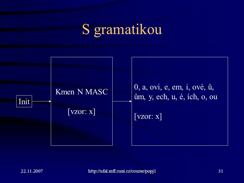 S gramatikou 0, a, ovi, e, em, i, ové, ů, ům, y, ech, u, é, ích, o, ou