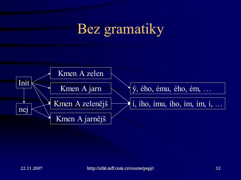 Bez gramatiky Kmen A zelen Init Kmen A jarn ý, ého, ému, ého, ém, …