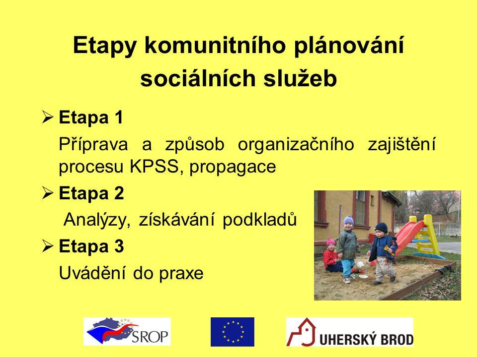 Etapy komunitního plánování sociálních služeb