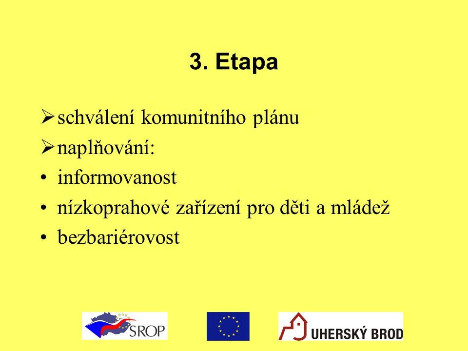 3. Etapa schválení komunitního plánu naplňování: informovanost