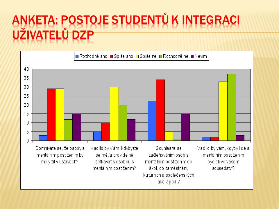 Anketa: postoje studentů k integraci uživatelů DZP