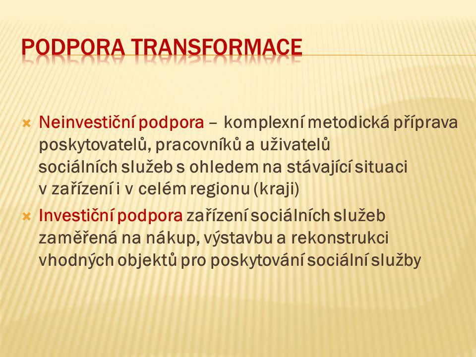 Podpora transformace