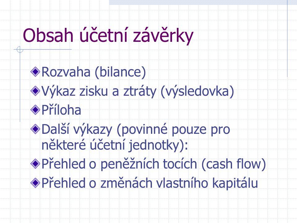 Obsah účetní závěrky Rozvaha (bilance)