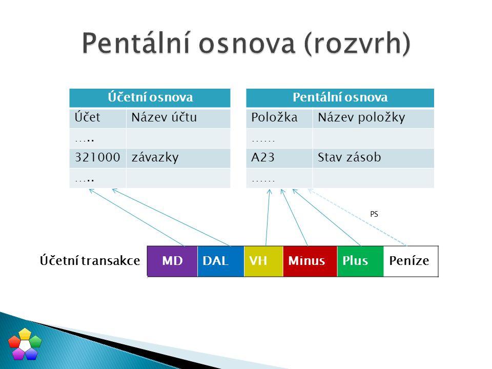 Pentální osnova (rozvrh)