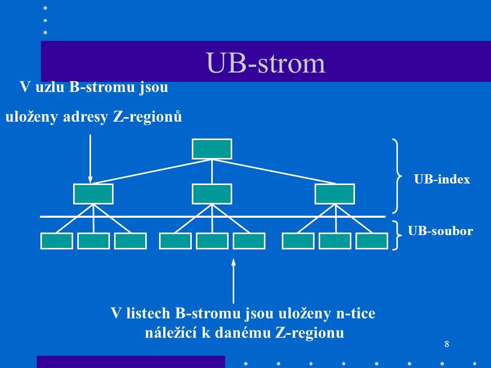 UB-strom V uzlu B-stromu jsou uloženy adresy Z-regionů