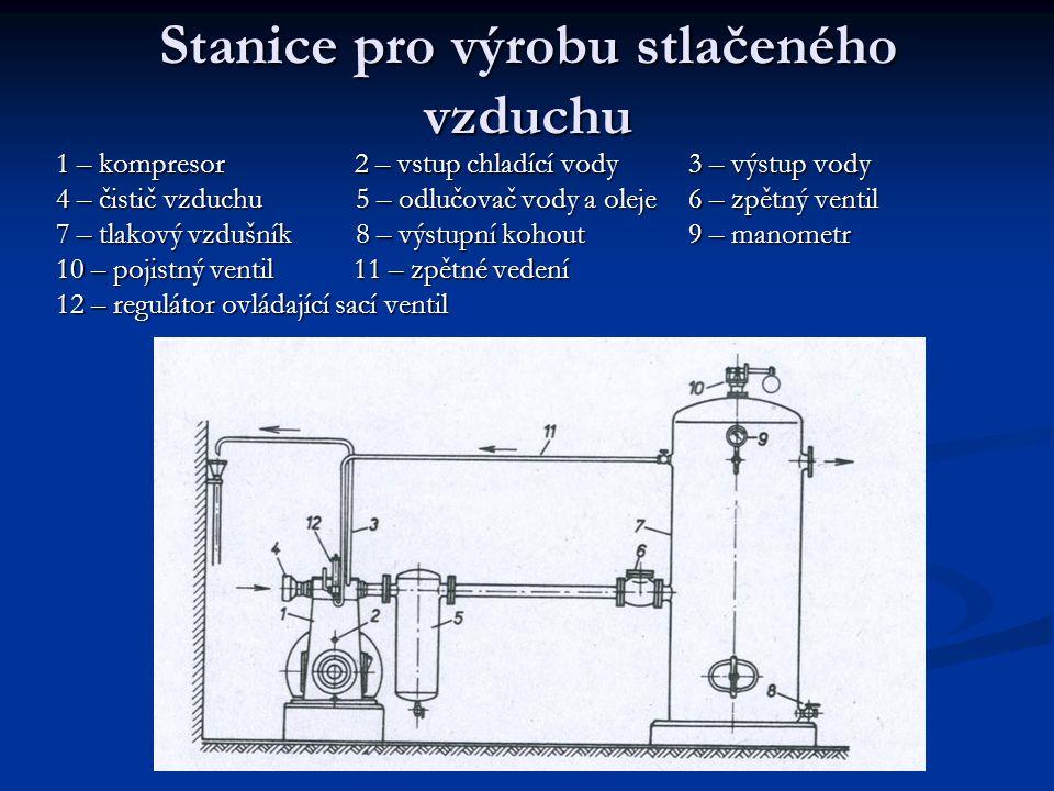 Stanice pro výrobu stlačeného vzduchu