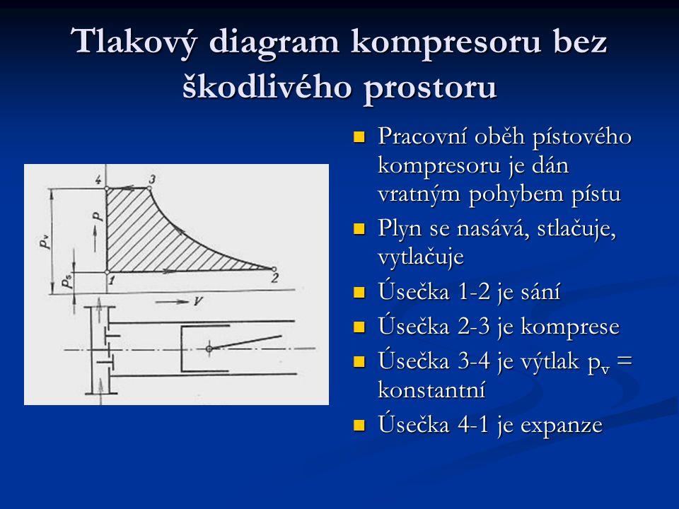 Tlakový diagram kompresoru bez škodlivého prostoru