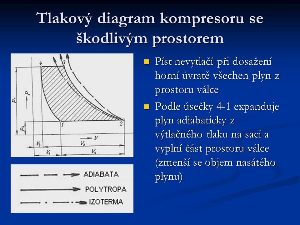 Tlakový diagram kompresoru se škodlivým prostorem