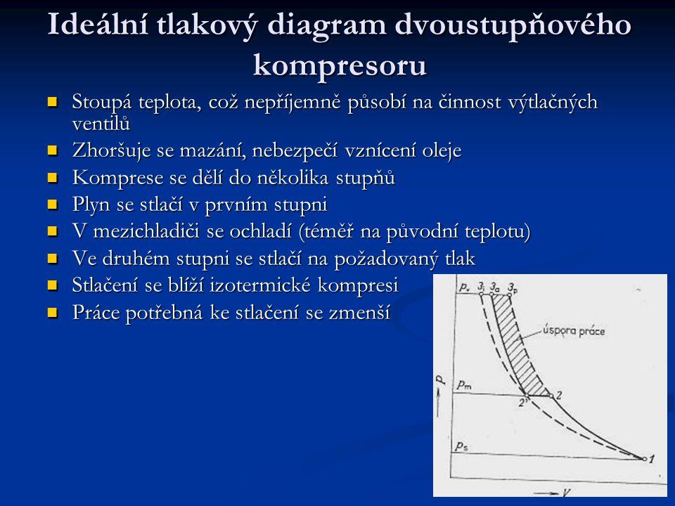 Ideální tlakový diagram dvoustupňového kompresoru