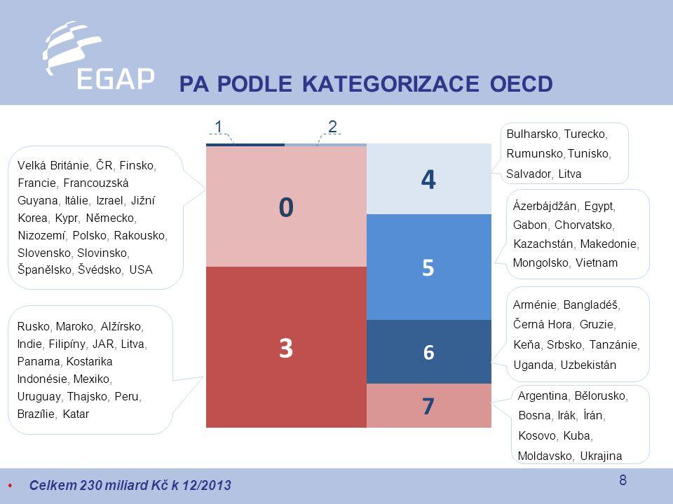 PA PODLE KATEGORIZACE OECD