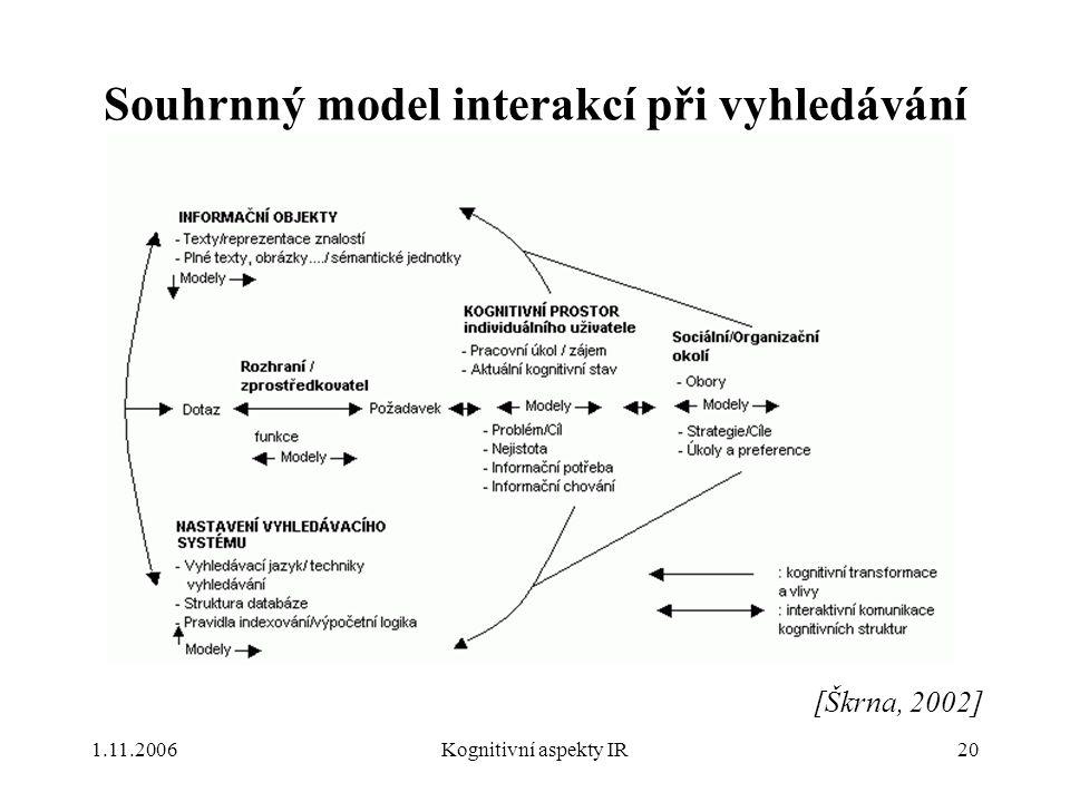Souhrnný model interakcí při vyhledávání
