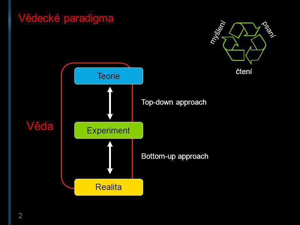 Věda Vědecké paradigma Teorie Experiment Realita myšlení psaní čtení
