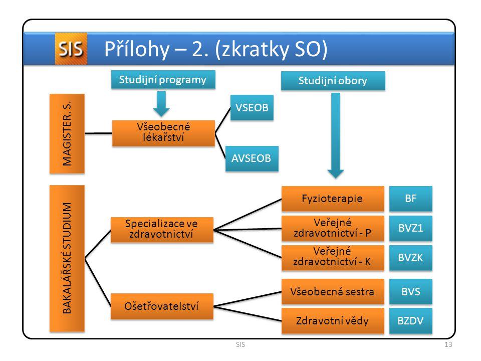 Přílohy – 2. (zkratky SO) Studijní programy Studijní obory VSEOB