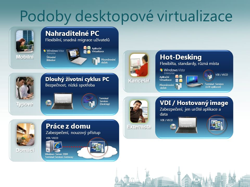 Podoby desktopové virtualizace