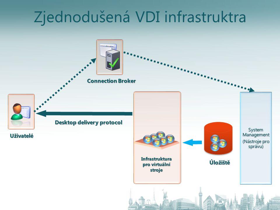 Zjednodušená VDI infrastruktra