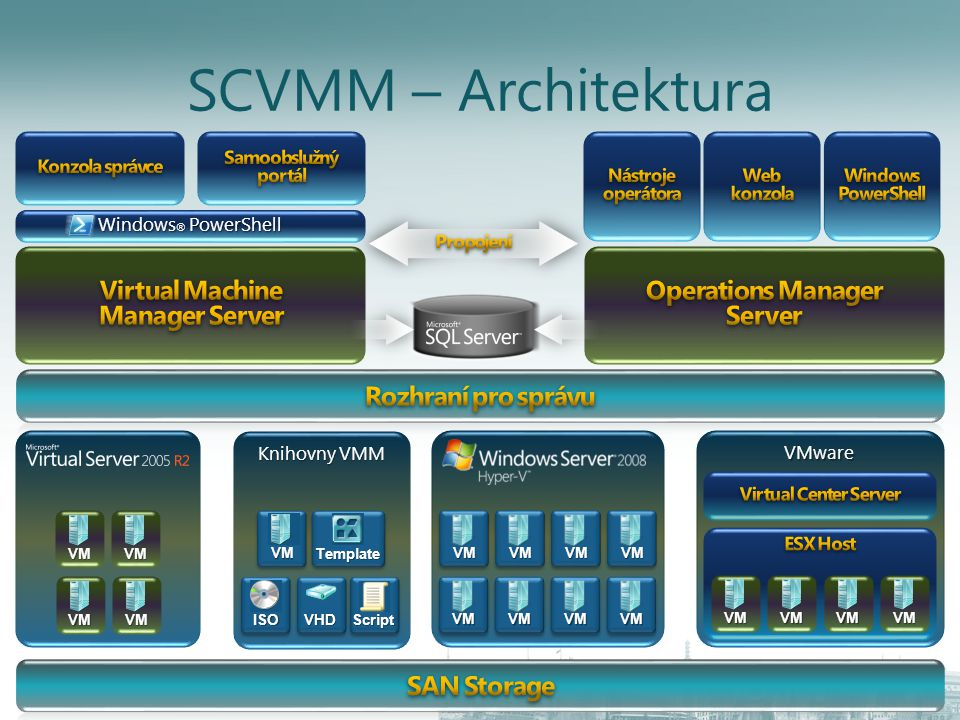 Virtual Machine Manager Server Operations Manager Server
