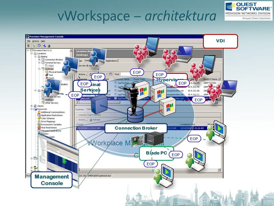 vWorkspace – architektura