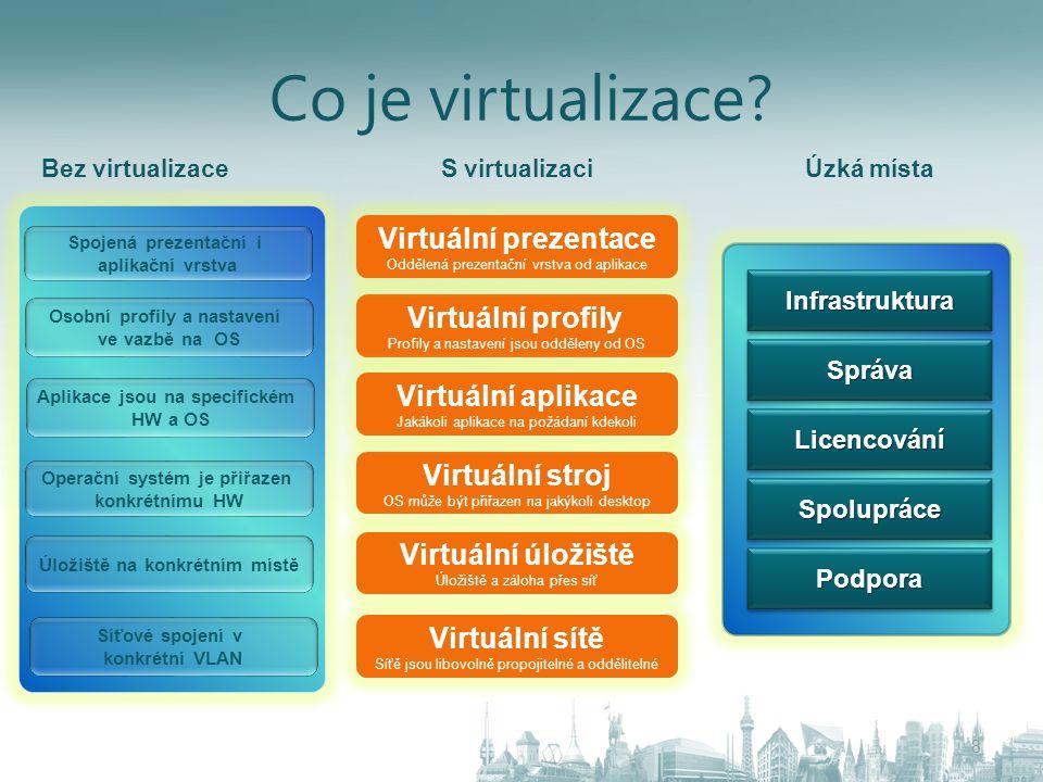 Co je virtualizace Virtuální prezentace Virtuální profily