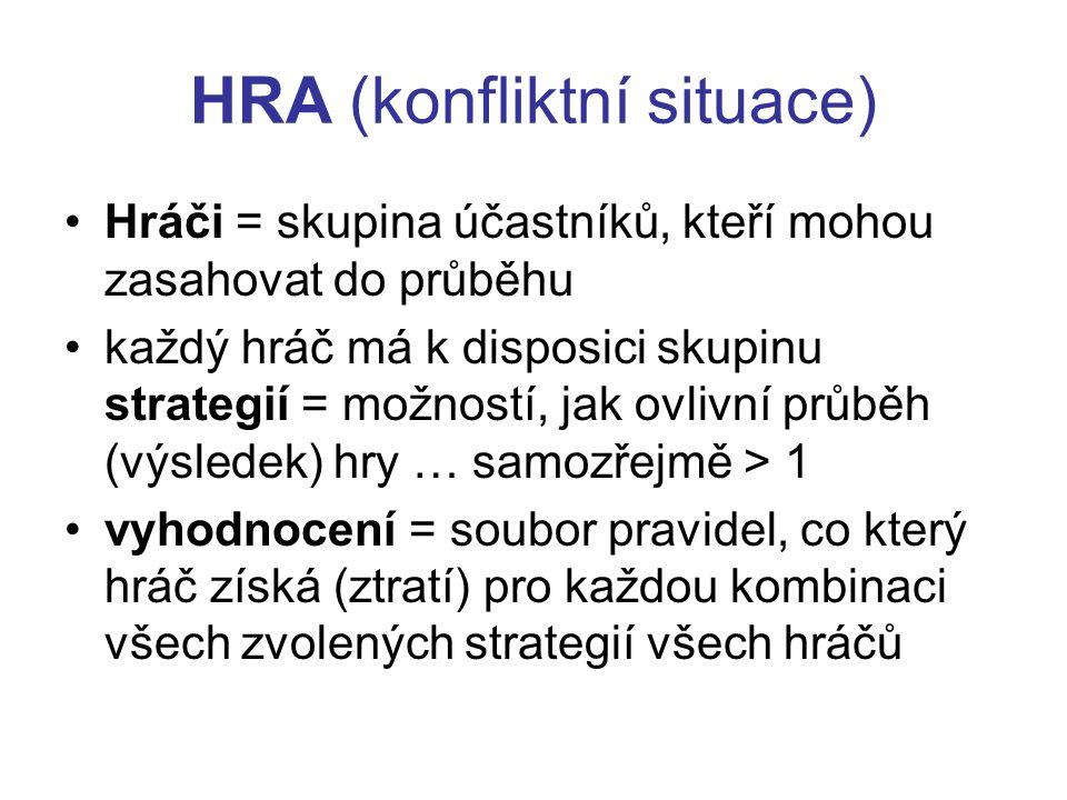 HRA (konfliktní situace)
