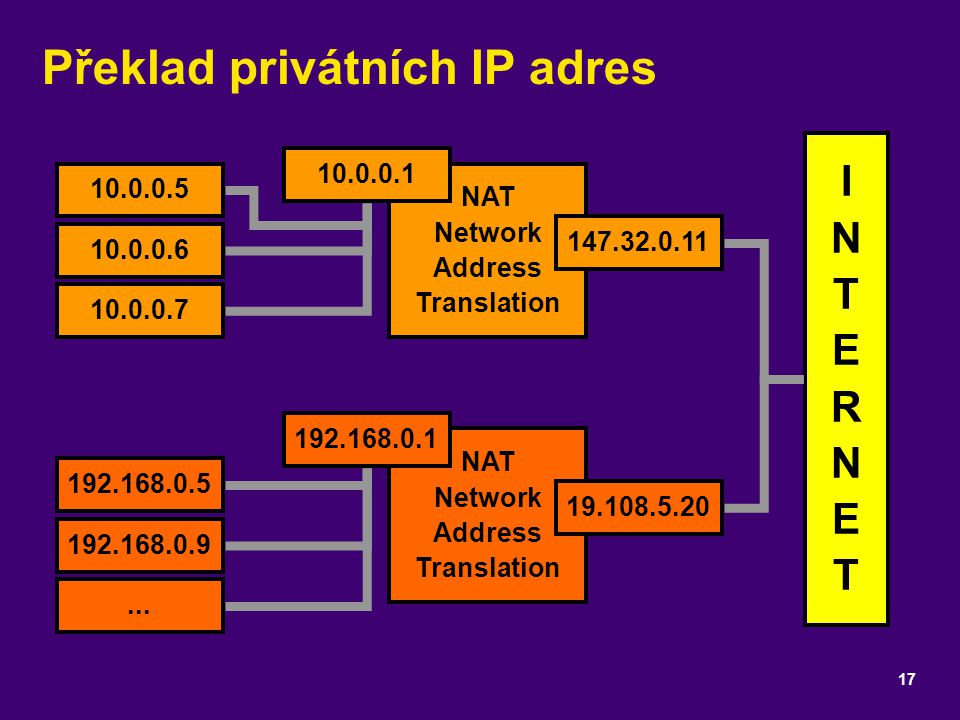 NAT Network Address Translation NAT Network Address Translation