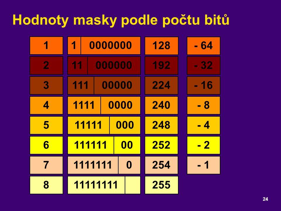 Hodnoty masky podle počtu bitů