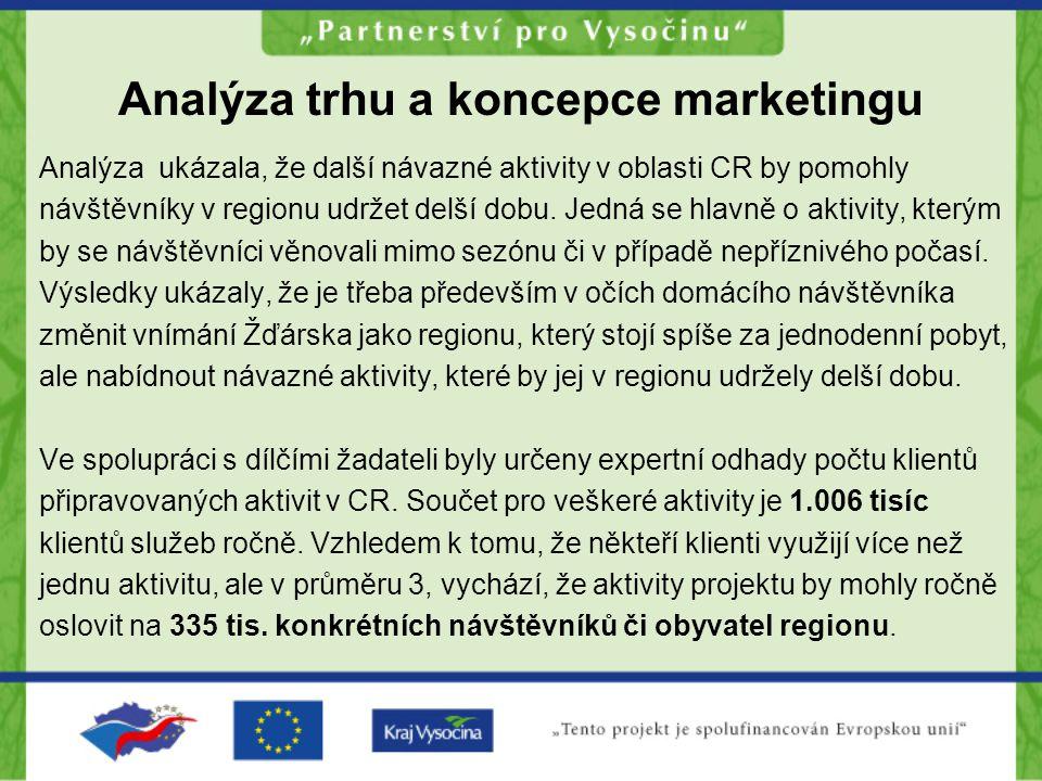 Analýza trhu a koncepce marketingu