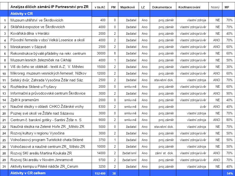 Analýza dílčích záměrů IP Partnesrství pro ZR Aktivity v CR