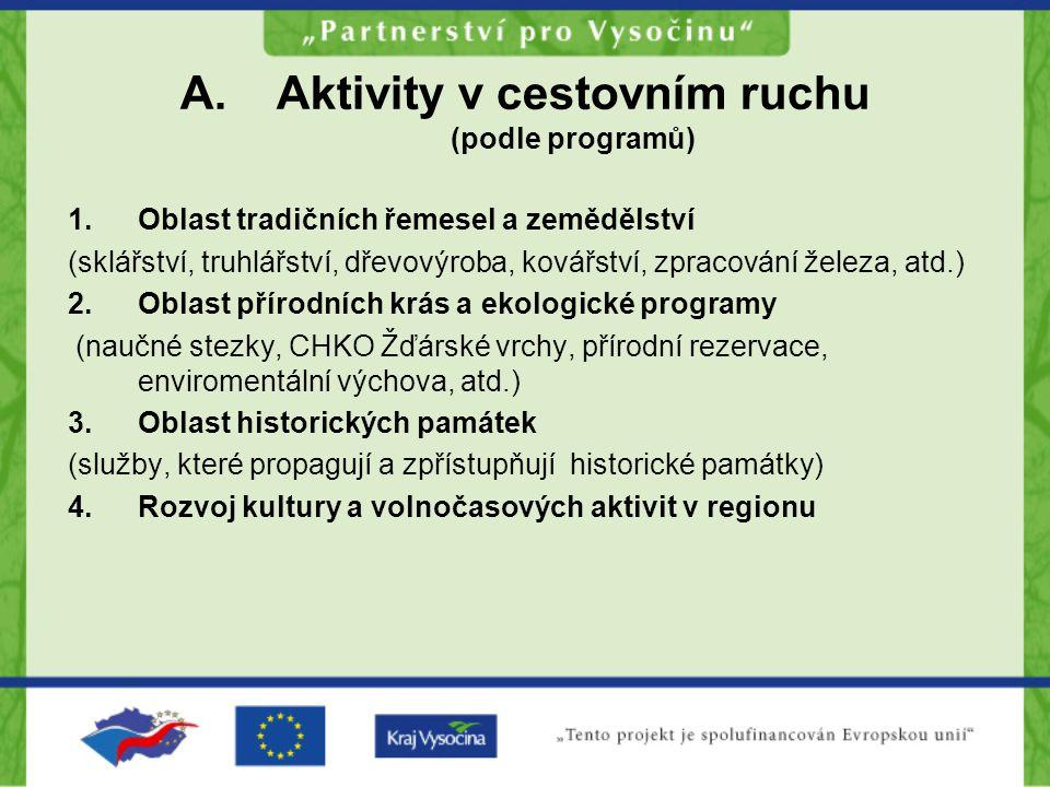 Aktivity v cestovním ruchu (podle programů)