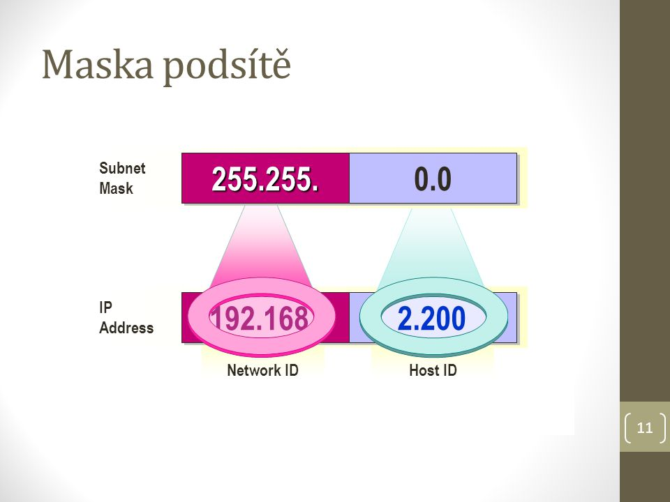 Maska podsítě IP. Address. Host ID. Network ID. 192.168. 2.200. Subnet. Mask. 255.255. 0.0.