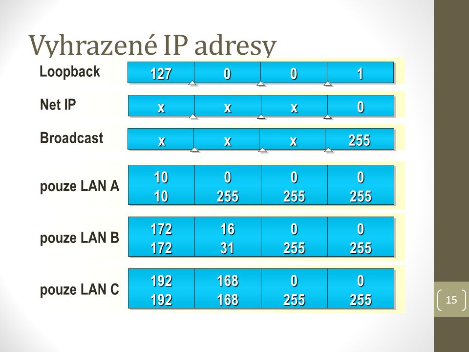 Vyhrazené IP adresy Loopback 127 1 Net IP x Broadcast x 255