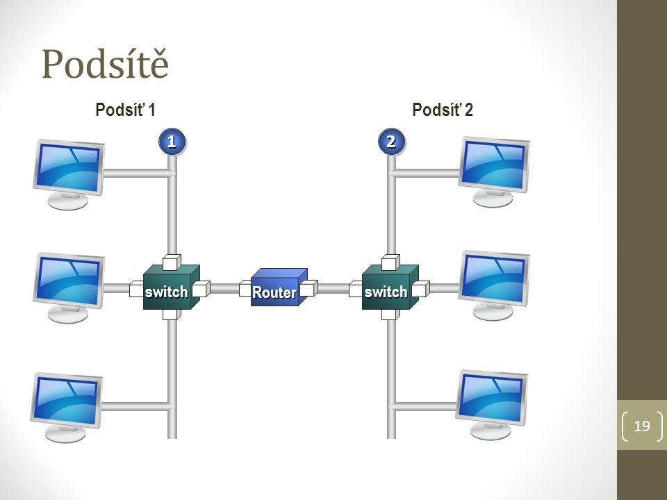 Podsítě Router Podsíť 1 Podsíť 2 1 2 switch