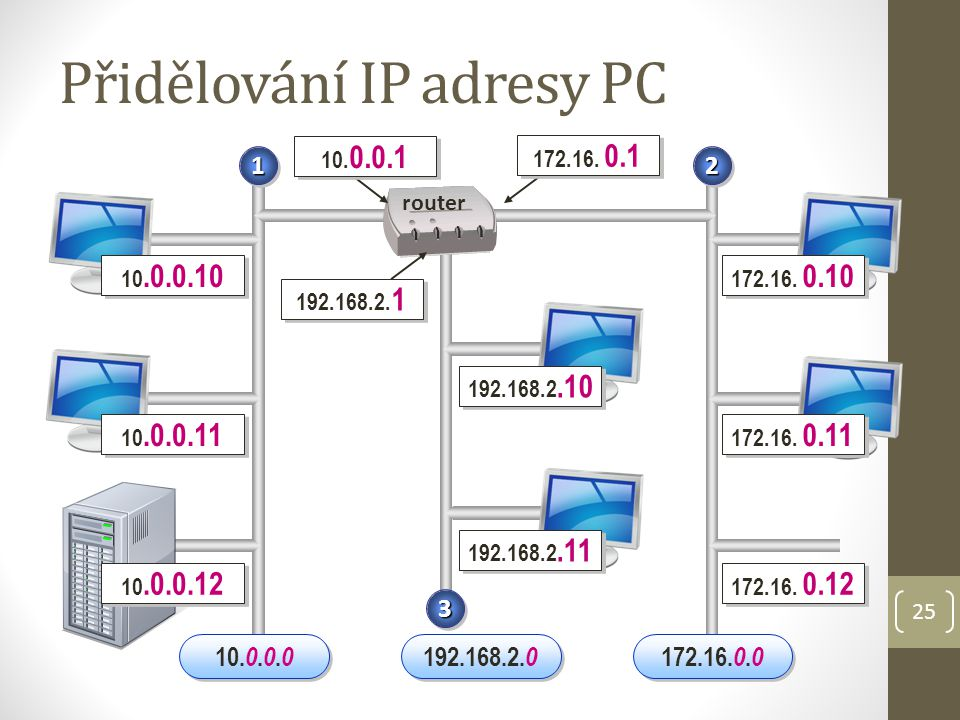 Přidělování IP adresy PC