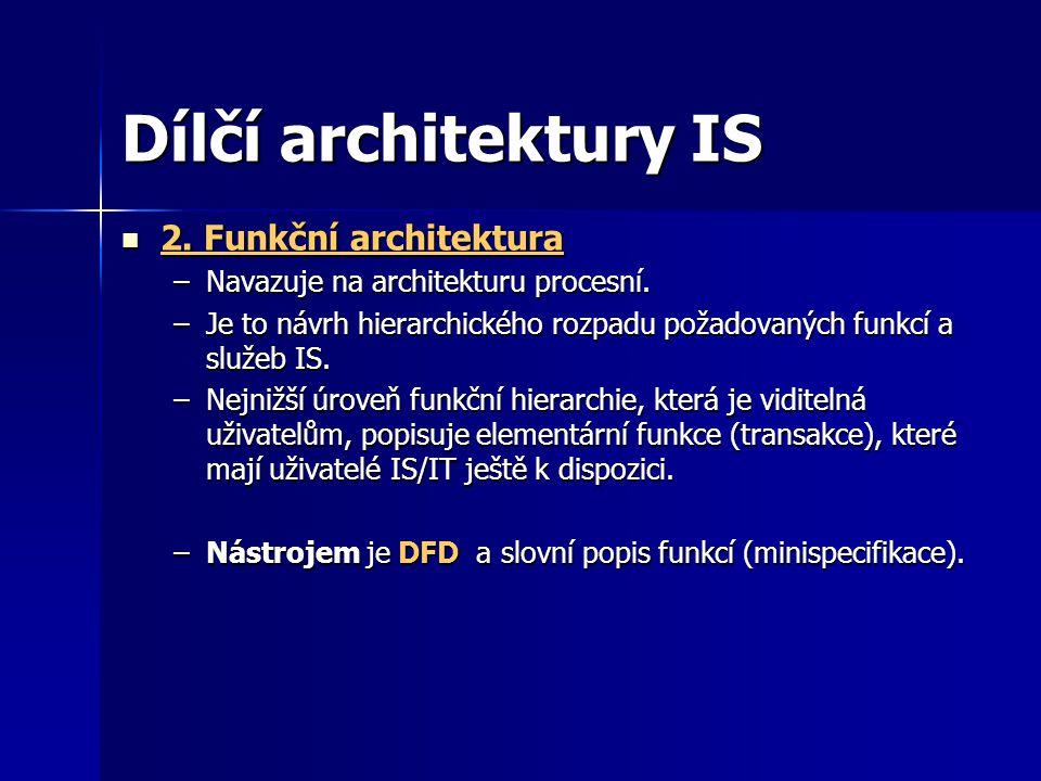 Dílčí architektury IS 2. Funkční architektura