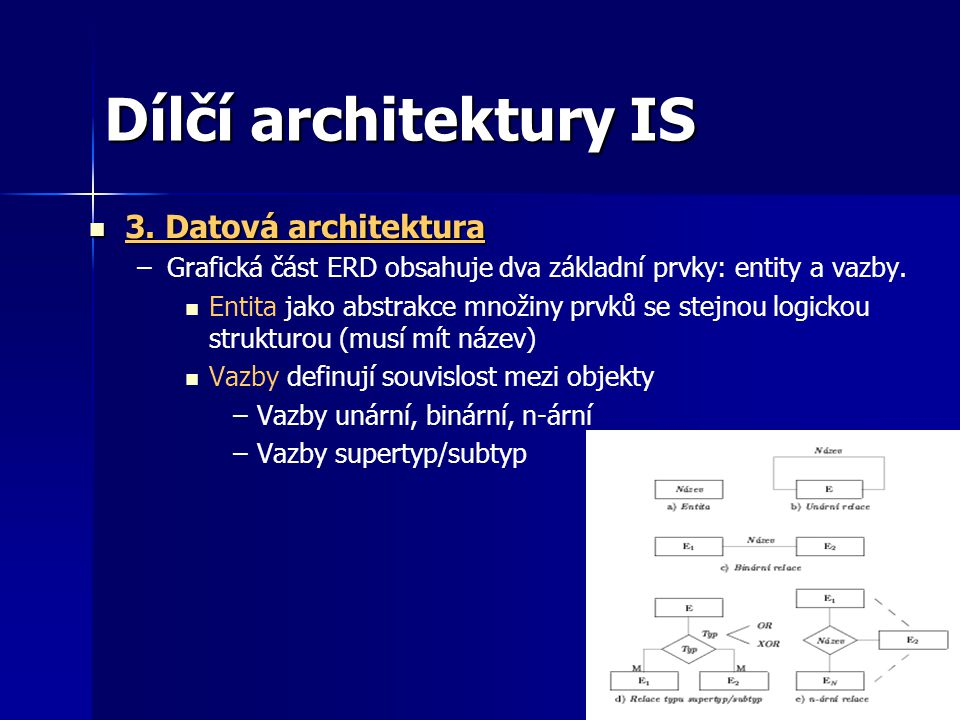 Dílčí architektury IS 3. Datová architektura