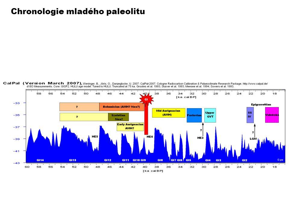 Chronologie mladého paleolitu