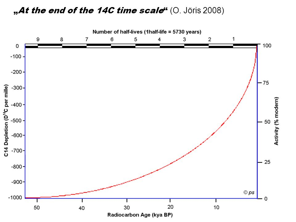 """At the end of the 14C time scale (O. Jöris 2008)"