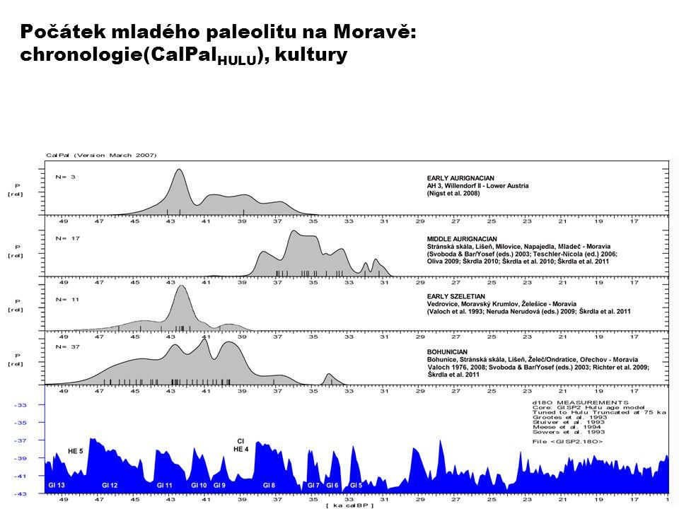 Počátek mladého paleolitu na Moravě: chronologie(CalPalHULU), kultury