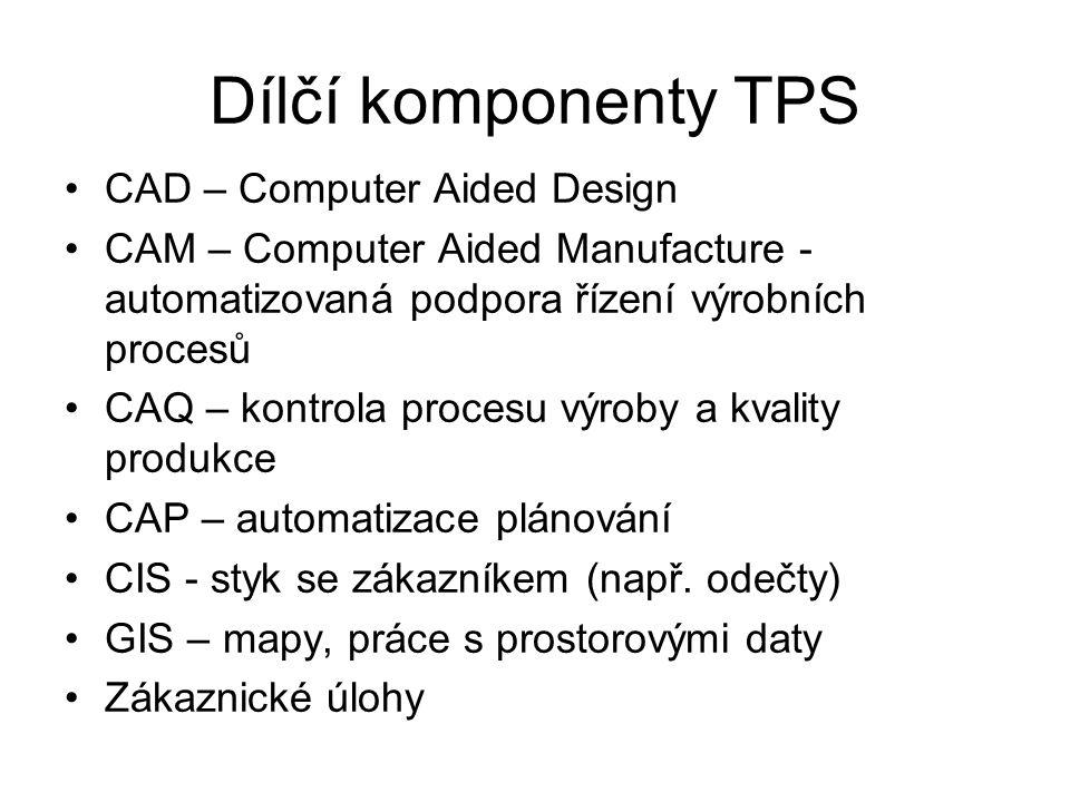 Dílčí komponenty TPS CAD – Computer Aided Design