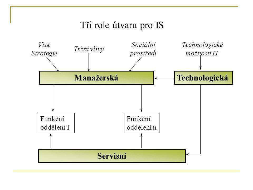 Tři role útvaru pro IS Manažerská Technologická Servisní Vize