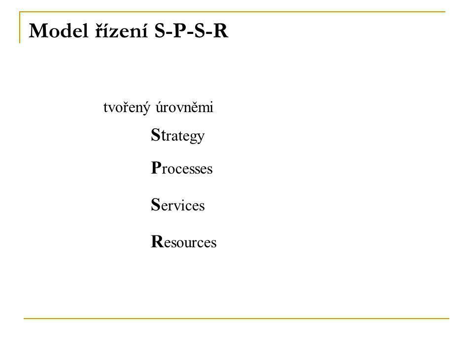 Model řízení S-P-S-R tvořený úrovněmi Processes Services Resources