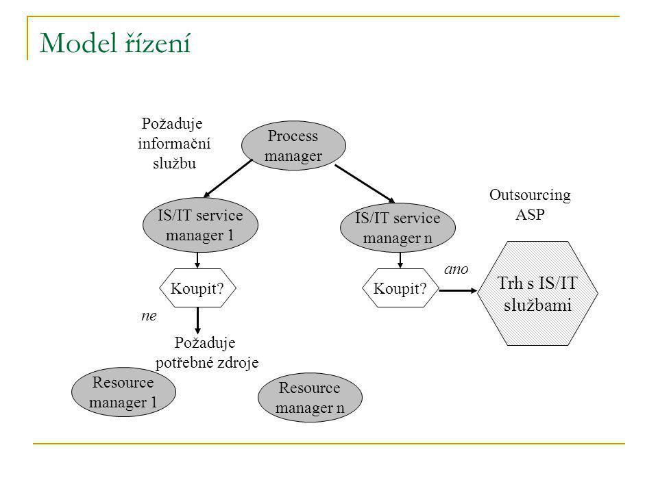 Model řízení Trh s IS/IT službami Požaduje informační službu Process